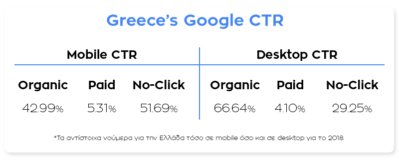 google greek stats click through rate